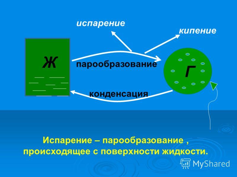 Ж Г парообразование конденсация кипение испарение Испарение – парообразование, происходящее с поверхности жидкости.