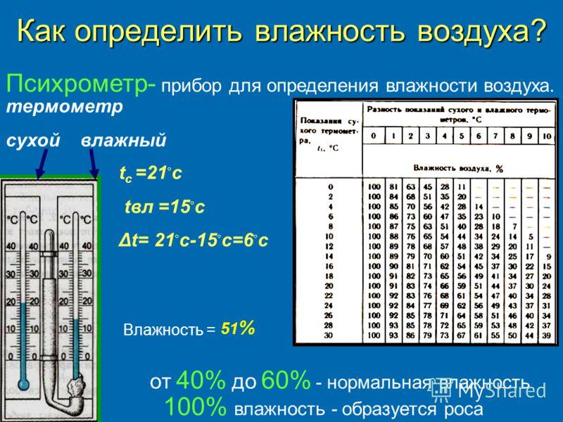 Как определить влажность воздуха? t c =21 с tвл =15 с Δt= 21 c-15 c=6 c термометр сухой влажный Психрометр- прибор для определения влажности воздуха. от 40% до 60% - нормальная влажность 100% влажность - образуется роса Влажность = 51 %