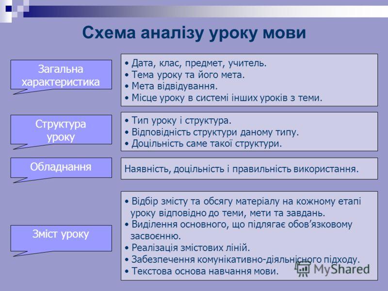 Схема аналізу уроку мови. Дата, клас, предмет, учитель. Тема уроку та його мета. Мета відвідування. Місце уроку в системі інших уроків з теми. Загальна характеристика Структура уроку Тип уроку і структура. Відповідність структури даному типу. Доцільн