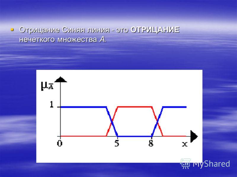 Отрицание Синяя линия - это ОТРИЦАНИЕнечеткого множества A.