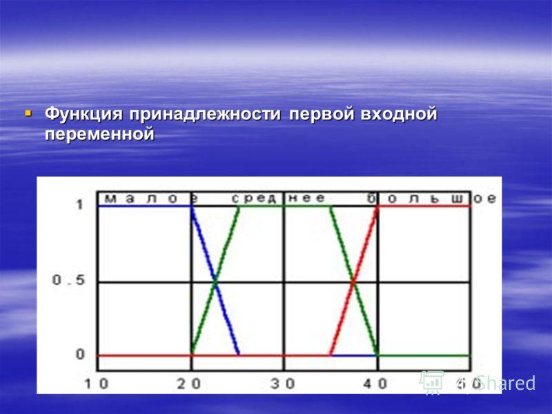 Функция принадлежности первой входнойпеременной