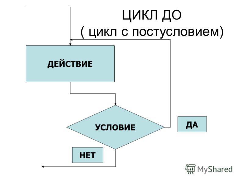 ЦИКЛ ДО ( цикл с постусловием) ДЕЙСТВИЕ УСЛОВИЕ ДА НЕТ