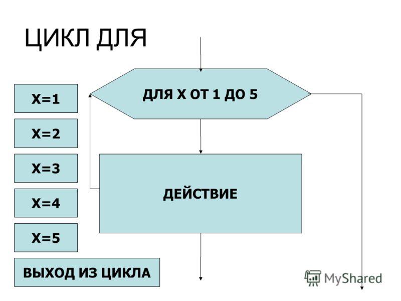 ЦИКЛ ДЛЯ ДЕЙСТВИЕ ДЛЯ X ОТ 1 ДО 5 X=1 X=3 X=4 X=5 ВЫХОД ИЗ ЦИКЛА X=2