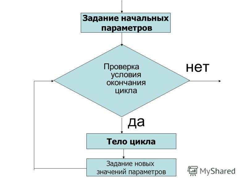 нет да Задание начальных параметров Тело цикла Задание новых значений параметров Проверка условия окончания цикла