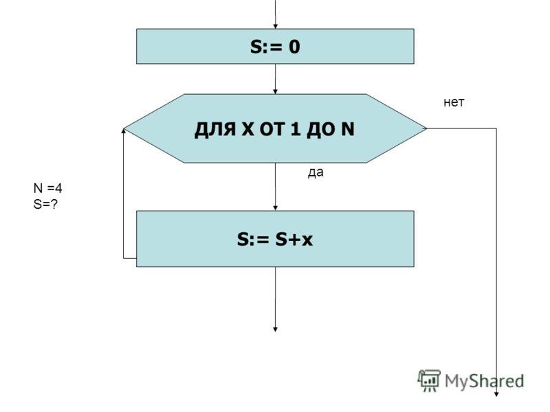нет да N =4 S=? S:= S+x ДЛЯ X ОТ 1 ДО N S:= 0