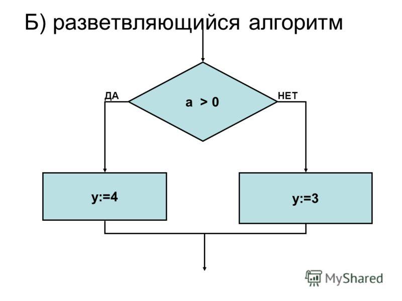 а > 0 y:=4 у:=3 Б) разветвляющийся алгоритм ДАНЕТ