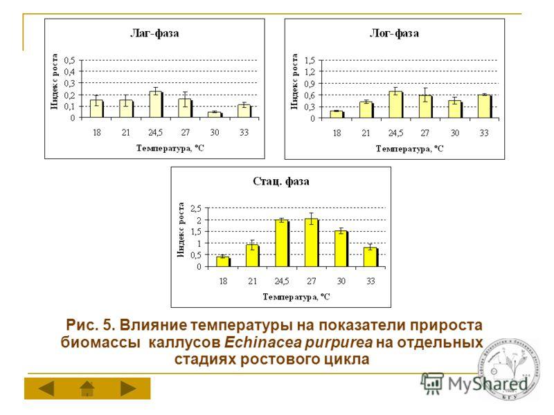 Рис. 5. Влияние температуры на показатели прироста биомассы каллусов Echinacea purpurea на отдельных стадиях ростового цикла