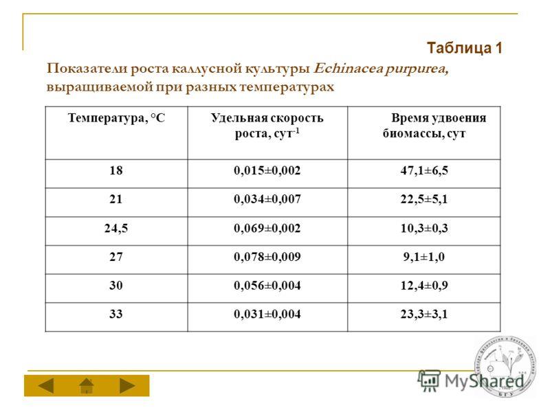 Показатели роста каллусной культуры Echinacea purpurea, выращиваемой при разных температурах Таблица 1 Температура, °СУдельная скорость роста, сут -1 Время удвоения биомассы, сут 180,015±0,00247,1±6,5 210,034±0,00722,5±5,1 24,50,069±0,00210,3±0,3 270