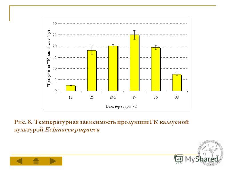 Рис. 8. Температурная зависимость продукции ГК каллусной культурой Echinacea purpurea