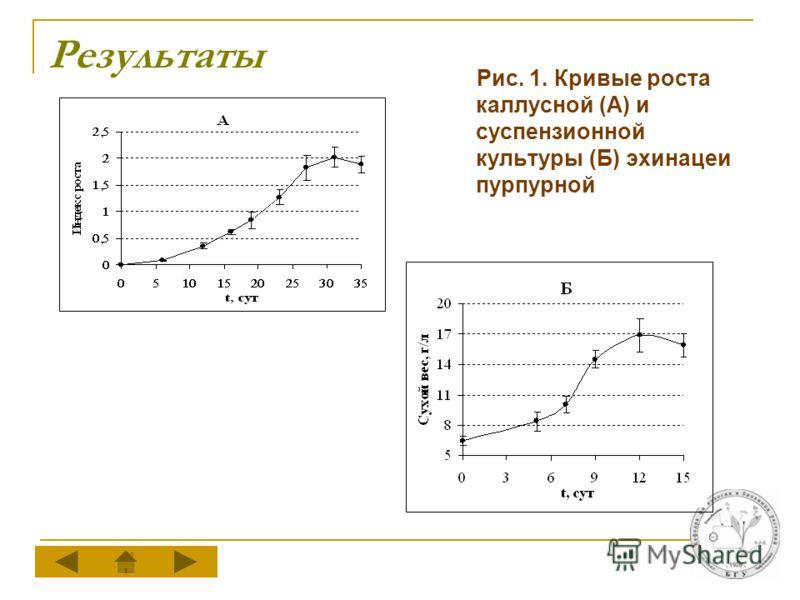 Результаты Рис. 1. Кривые роста каллусной (А) и суспензионной культуры (Б) эхинацеи пурпурной