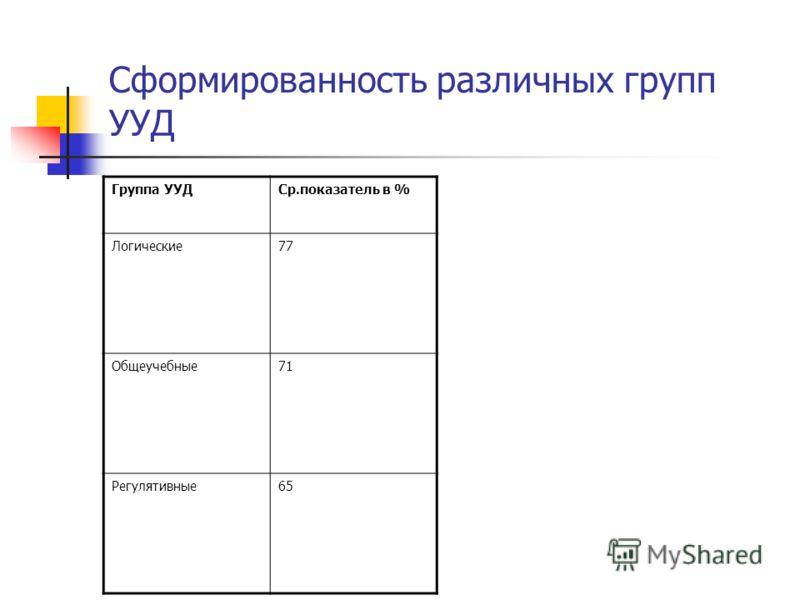 Сформированность различных групп УУД Группа УУДСр.показатель в % Логические7 Общеучебные71 Регулятивные65