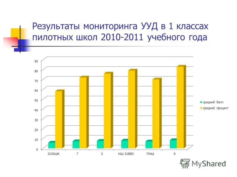 Результаты мониторинга УУД в 1 классах пилотных школ 2010-2011 учебного года