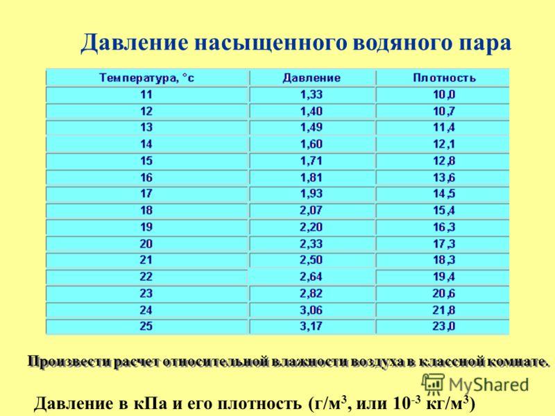 Давление насыщенного водяного пара Произвести расчет относительной влажности воздуха в классной комнате. Давление в кПа и его плотность (г/м 3, или 10 -3 кг/м 3 )