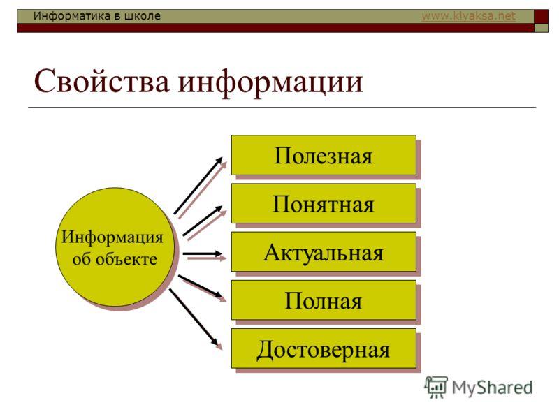 Информатика в школе www.klyaksa.netwww.klyaksa.net Свойства информации Информация об объекте Полезная Понятная Актуальная Полная Достоверная