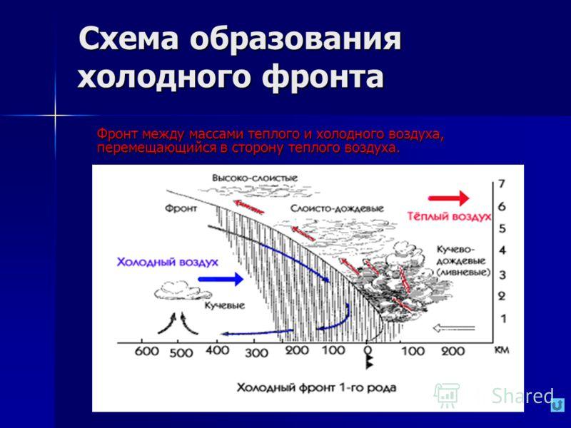 Схема образования холодного фронта Схема образования холодного фронта Фронт между массами теплого и холодного воздуха, перемещающийся в сторону теплого воздуха. Фронт между массами теплого и холодного воздуха, перемещающийся в сторону теплого воздуха