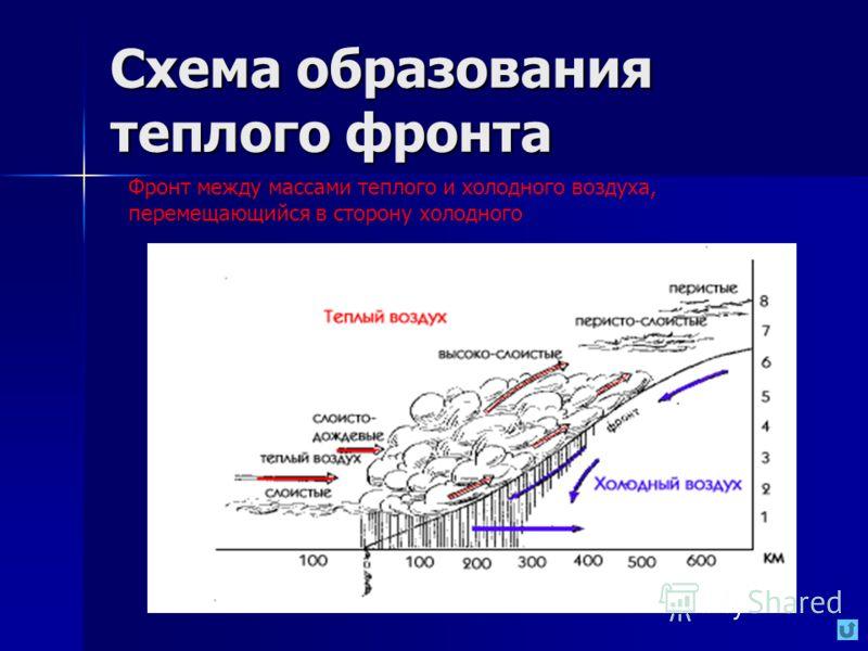 Схема образования теплого фронта Фронт между массами теплого и холодного воздуха, перемещающийся в сторону холодного