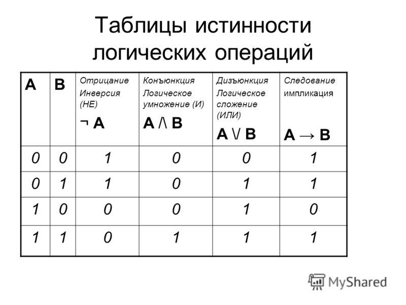 Таблицы истинности логических операций AB Отрицание Инверсия (НЕ) ¬ A Конъюнкция Логическое умножение (И) A /\ B Дизъюнкция Логическое сложение (ИЛИ) A \/ B Следование импликация A B 001001 011011 100010 110111