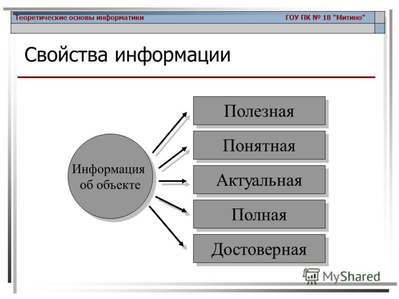Теоретические основы информатики ГОУ ПК 18 Митино Информация об объекте Полезная Понятная Актуальная Полная Достоверная Свойства информации