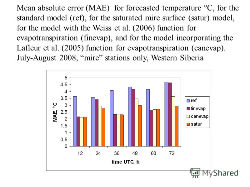 . Mean absolute error (MAE) for forecasted temperature C, for the standard model (ref), for the saturated mire surface (satur) model, for the model with the Weiss et al. (2006) function for evapotranspiration (finevap), and for the model incorporatin