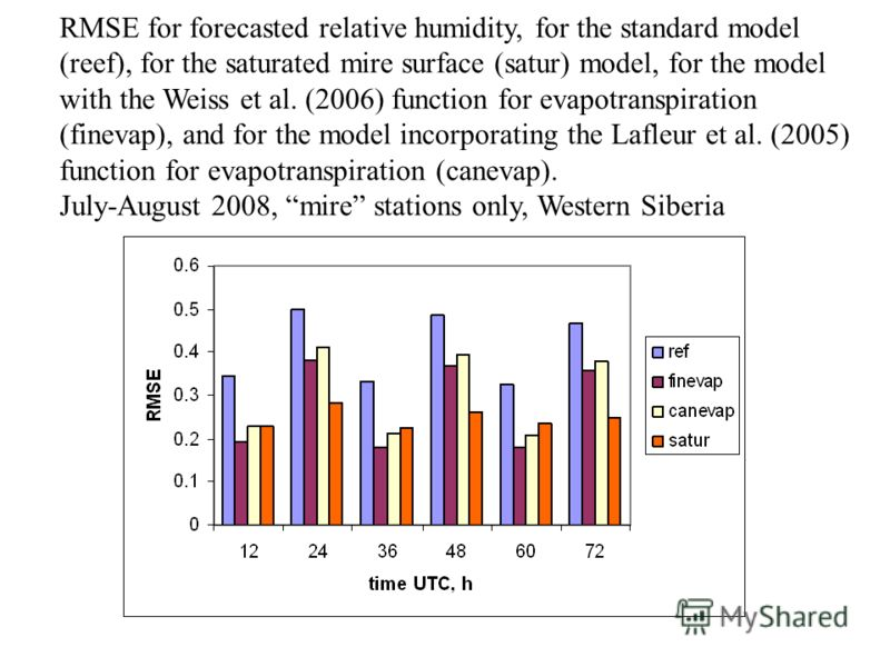 RMSE for forecasted relative humidity, for the standard model (reef), for the saturated mire surface (satur) model, for the model with the Weiss et al. (2006) function for evapotranspiration (finevap), and for the model incorporating the Lafleur et a