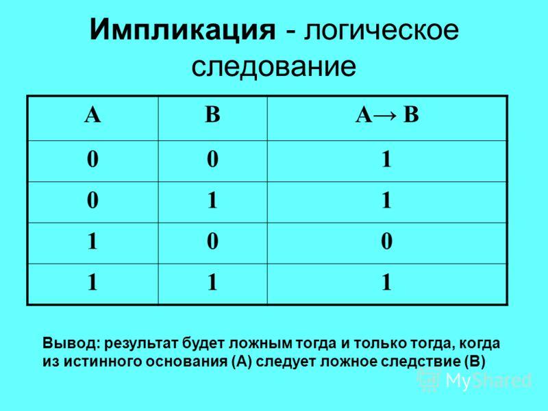 Импликация - логическое следование ABА В 001 011 100 111 Вывод: результат будет ложным тогда и только тогда, когда из истинного основания (А) следует ложное следствие (В)