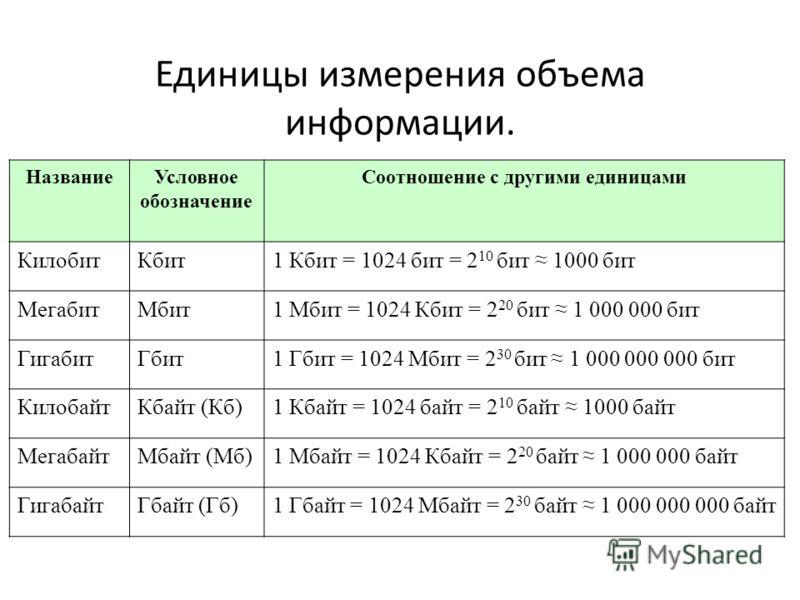Единицы измерения объема информации. НазваниеУсловное обозначение Соотношение с другими единицами КилобитКбит1 Кбит = 1024 бит = 2 10 бит 1000 бит МегабитМбит1 Мбит = 1024 Кбит = 2 20 бит 1 000 000 бит ГигабитГбит1 Гбит = 1024 Мбит = 2 30 бит 1 000 0