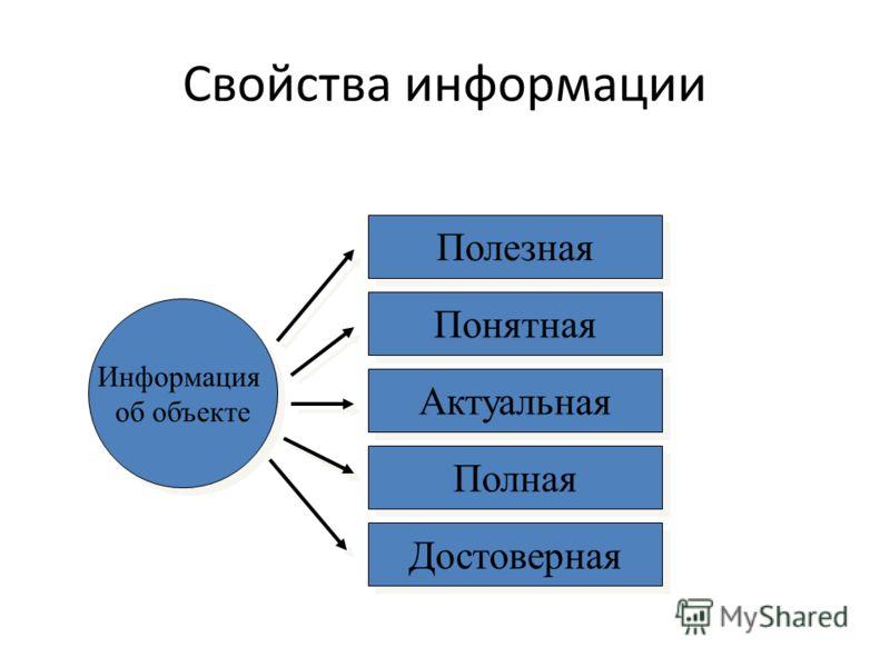 Свойства информации Информация об объекте Полезная Понятная Актуальная Полная Достоверная