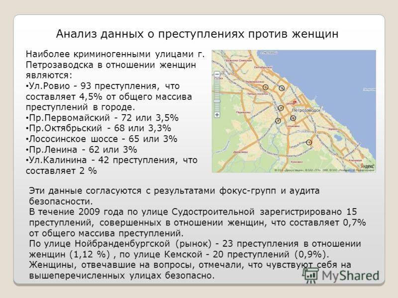 Анализ данных о преступлениях против женщин Наиболее криминогенными улицами г. Петрозаводска в отношении женщин являются: Ул.Ровио - 93 преступления, что составляет 4,5% от общего массива преступлений в городе. Пр.Первомайский - 72 или 3,5% Пр.Октябр