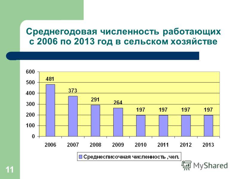 1 Среднегодовая численность работающих с 2006 по 2013 год в сельском хозяйстве
