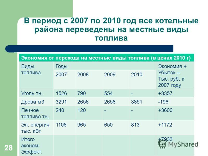 28 В период с 2007 по 2010 год все котельные района переведены на местные виды топлива Экономия от перехода на местные виды топлива (в ценах 2010 г) Виды топлива ГодыЭкономия + Убыток – Тыс. руб. к 2007 году 2007200820092010 Уголь тн.1526790554-+3357