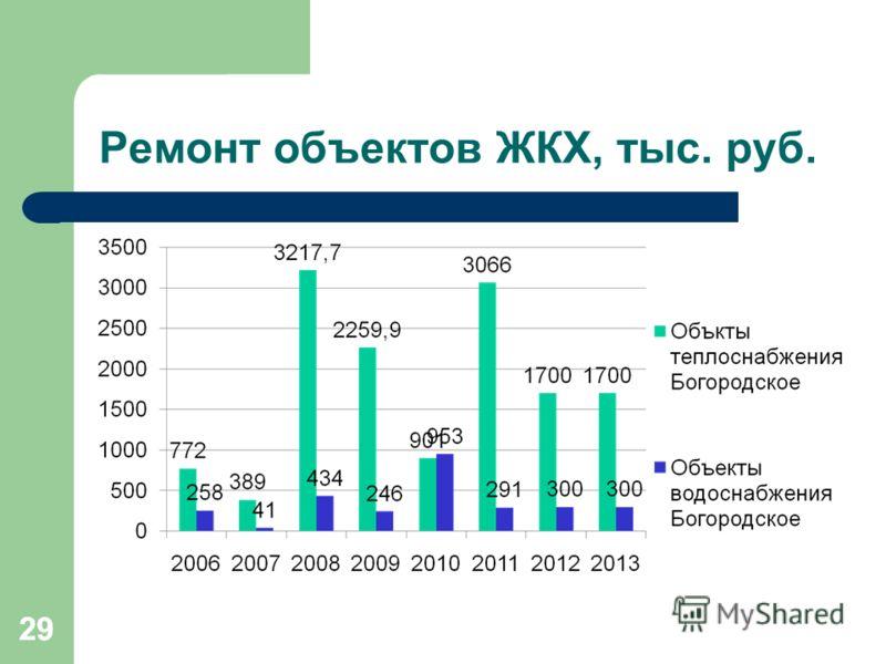 29 Ремонт объектов ЖКХ, тыс. руб. 29