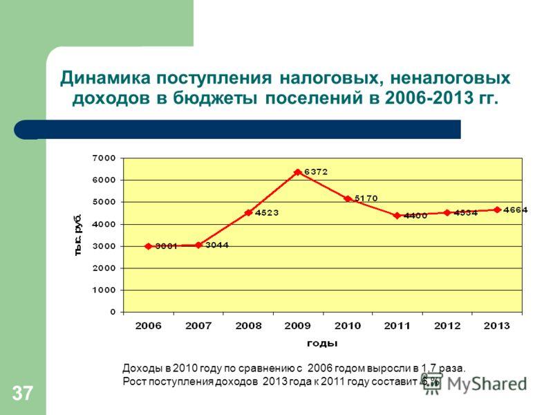 37 Динамика поступления налоговых, неналоговых доходов в бюджеты поселений в 2006-2013 гг. Доходы в 2010 году по сравнению с 2006 годом выросли в 1,7 раза. Рост поступления доходов 2013 года к 2011 году составит 6 %