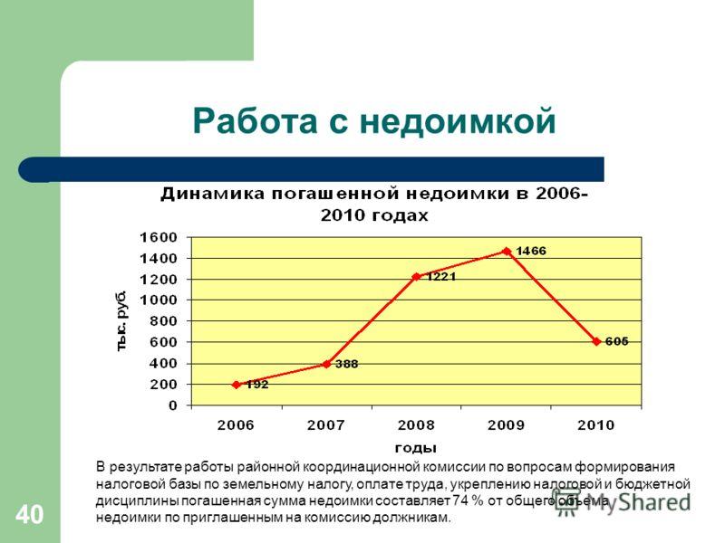 40 Работа с недоимкой В результате работы районной координационной комиссии по вопросам формирования налоговой базы по земельному налогу, оплате труда, укреплению налоговой и бюджетной дисциплины погашенная сумма недоимки составляет 74 % от общего об