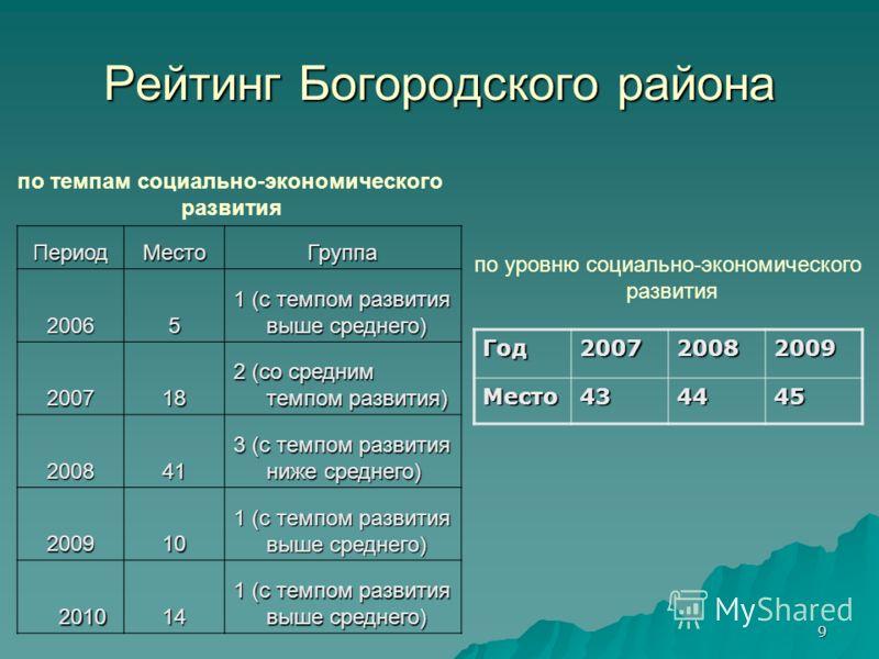 9 Рейтинг Богородского района ПериодМестоГруппа 20065 1 (с темпом развития выше среднего) 200718 2 (со средним темпом развития) 200841 3 (с темпом развития ниже среднего) 200910 1 (с темпом развития выше среднего) 2010 14 1 (с темпом развития выше ср