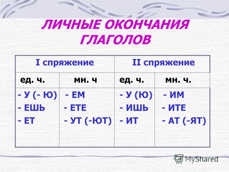 СПРЯЖЕНИЕ ГЛАГОЛОВ I спряжениеII спряжение Все глаголы на –еть, -ать, оть, -уть, -ть (кроме 11 глаголов исключений), а также глаголы на –ить:брить, зиждиться, стелить Глаголы на –ить (в неопределенной форме), а также 11 глаголов: гнать, дышать, держа