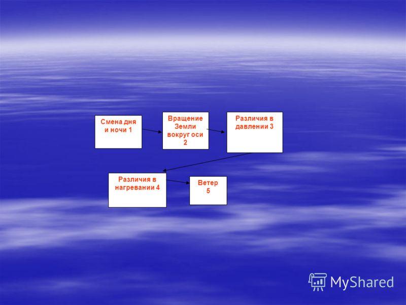 Смена дня и ночи 1 Вращение Земли вокруг оси 2 Различия в давлении 3 Различия в нагревании 4 Ветер 5
