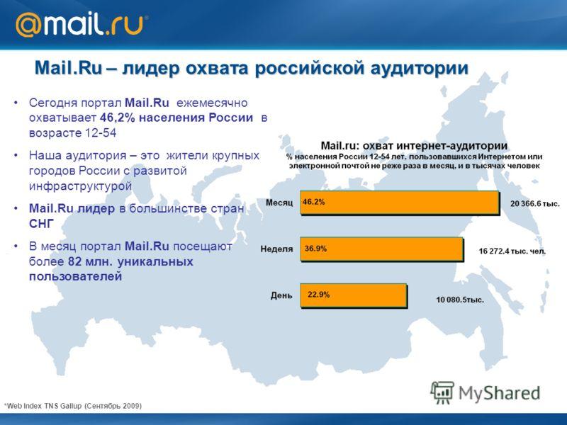 Mail.Ru – лидер охвата российской аудитории Сегодня портал Mail.Ru ежемесячно охватывает 46,2% населения России в возрасте 12-54 Наша аудитория – это жители крупных городов России с развитой инфраструктурой Mail.Ru лидер в большинстве стран СНГ В мес