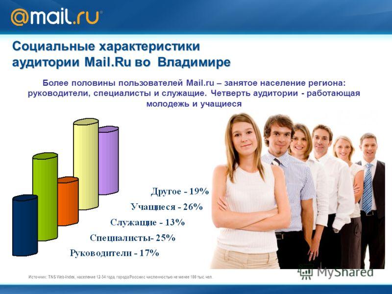 Социальные характеристики аудитории Mail.Ru во Владимире Источник: TNS Web-Index, население 12-54 года, города России c численностью не менее 100 тыс.чел. Более половины пользователей Mail.ru – занятое население региона: руководители, специалисты и с