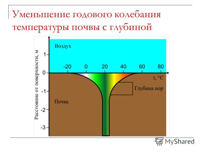 Уменьшение годового колебания температуры почвы с глубиной