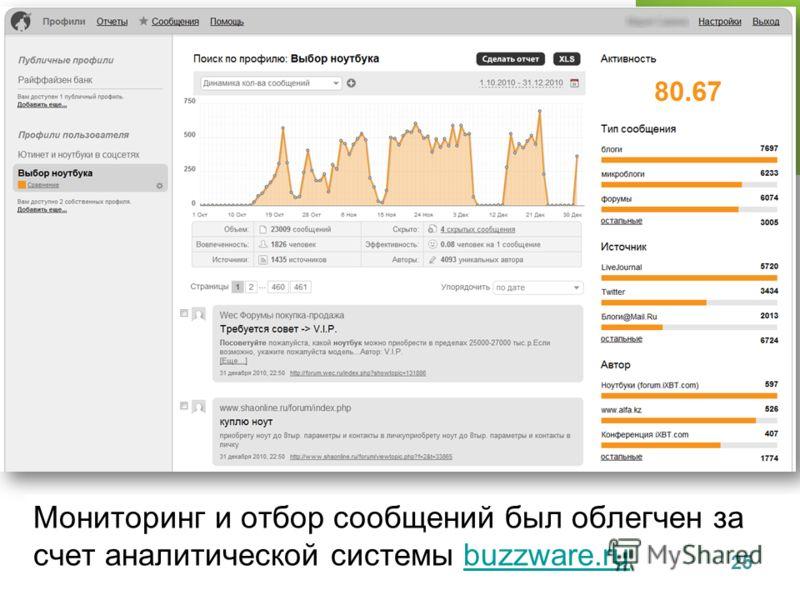 Мониторинг и отбор сообщений был облегчен за счет аналитической системы buzzware.rubuzzware.ru 25