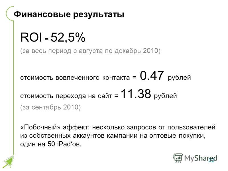 Финансовые результаты ROI = 52,5% (за весь период с августа по декабрь 2010) стоимость вовлеченного контакта = 0.47 рублей стоимость перехода на сайт = 11.38 рублей (за сентябрь 2010) «Побочный» эффект: несколько запросов от пользователей из собствен