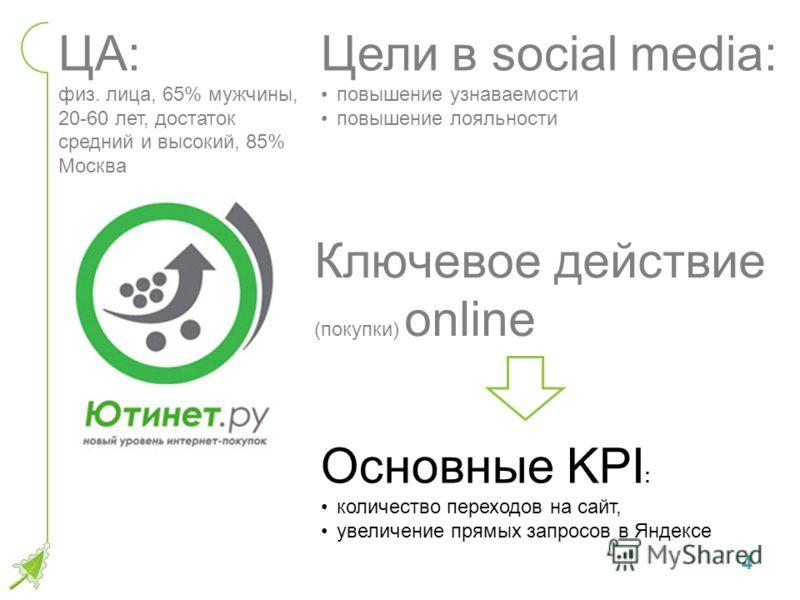один из крупнейших удобный сайт Ключевое действие (покупки) online самый большой ассортимент низкие цены ( в т.ч. на ноутбуки низкого ценового сегмента) на сайте 4 Цели в social media: повышение узнаваемости повышение лояльности ЦА: физ. лица, 65% му