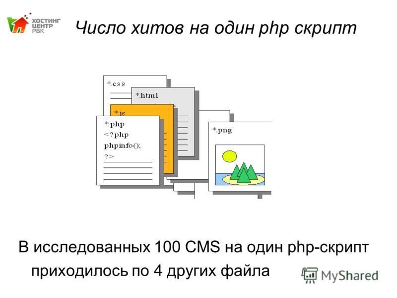 Число хитов на один php скрипт В исследованных 100 CMS на один php-скрипт приходилось по 4 других файла