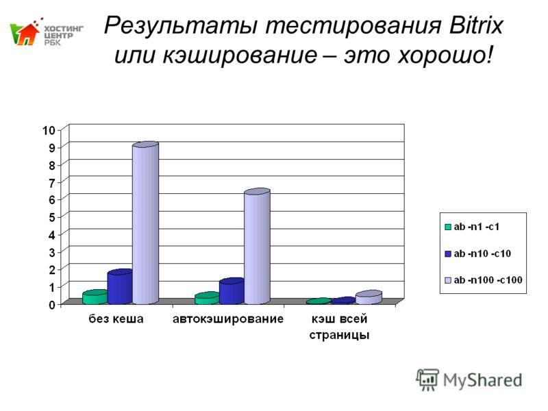 Результаты тестирования Bitrix или кэширование – это хорошо!