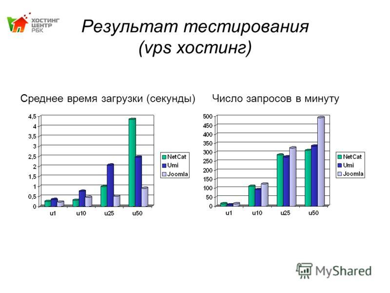 Результат тестирования (vps хостинг) Среднее время загрузки (секунды)Число запросов в минуту