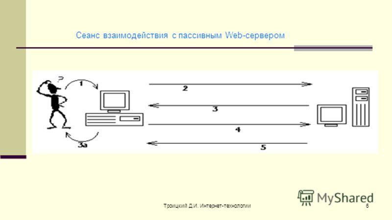 Троицкий Д.И. Интернет-технологии6 Сеанс взаимодействия с пассивным Web-сервером