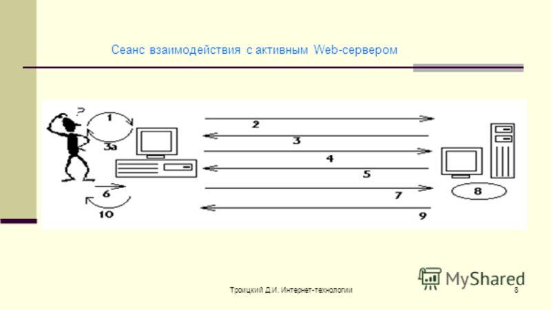 Троицкий Д.И. Интернет-технологии8 Сеанс взаимодействия с активным Web-сервером