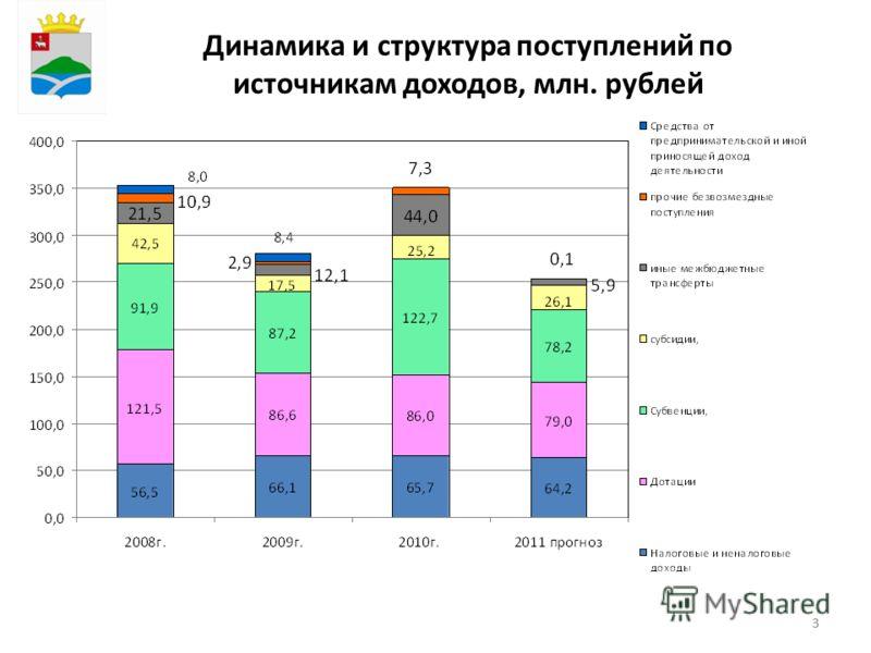 33 Динамика и структура поступлений по источникам доходов, млн. рублей