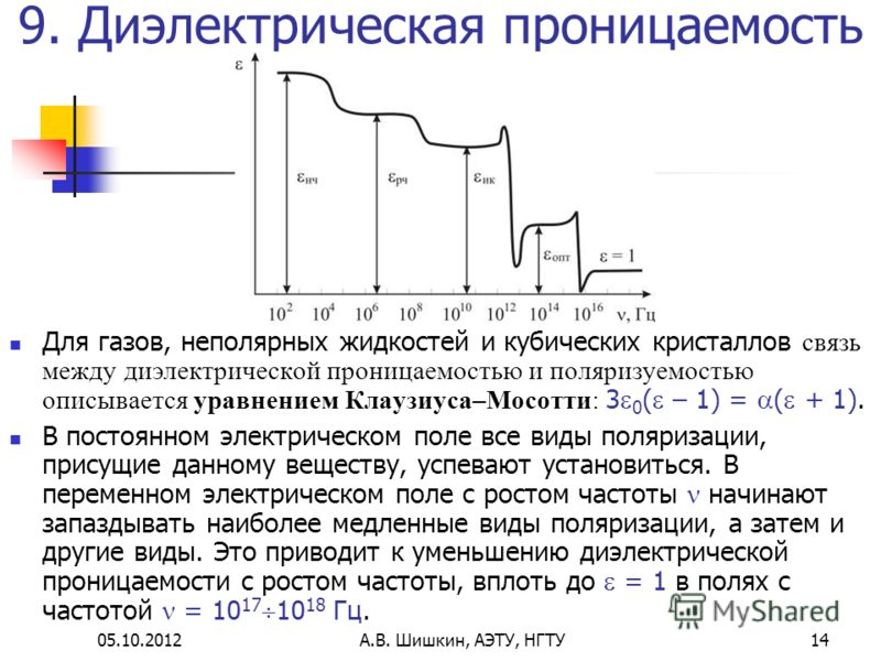 23.07.2012А.В. Шишкин, АЭТУ, НГТУ14 9. Диэлектрическая проницаемость Для газов, неполярных жидкостей и кубических кристаллов связь между диэлектрической проницаемостью и поляризуемостью описывается уравнением Клаузиуса–Мосотти: 3 0 ( – 1) = ( + 1). В