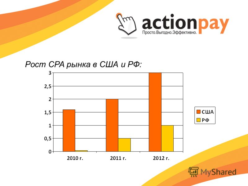 Рост CPA рынка в США и РФ: